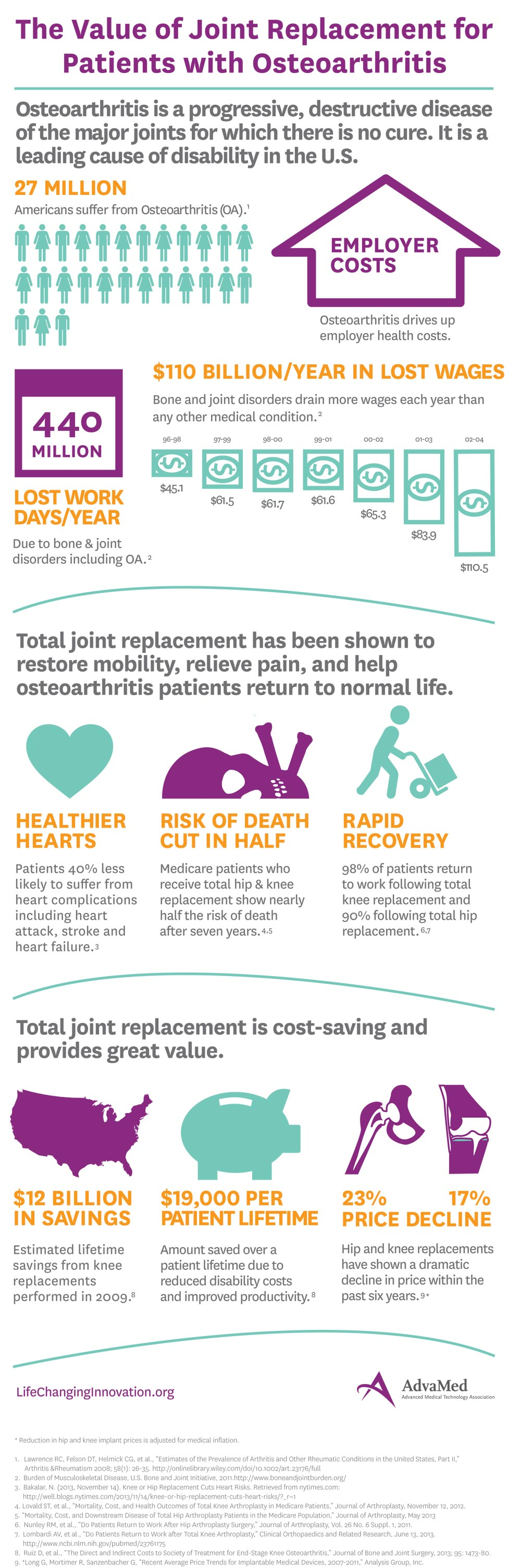 Value_of_Joint_Replacement_Infographic_FINAL