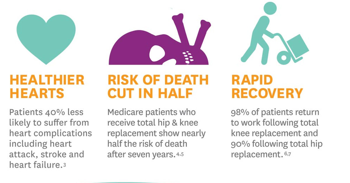 Infographic - How Can a Joint Replacement Help?